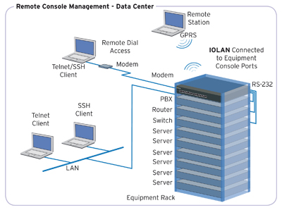 IOLAN SCS Console Server - Remote Console Management
