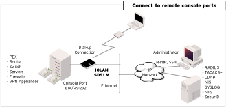 Modem Device Server Diagram
