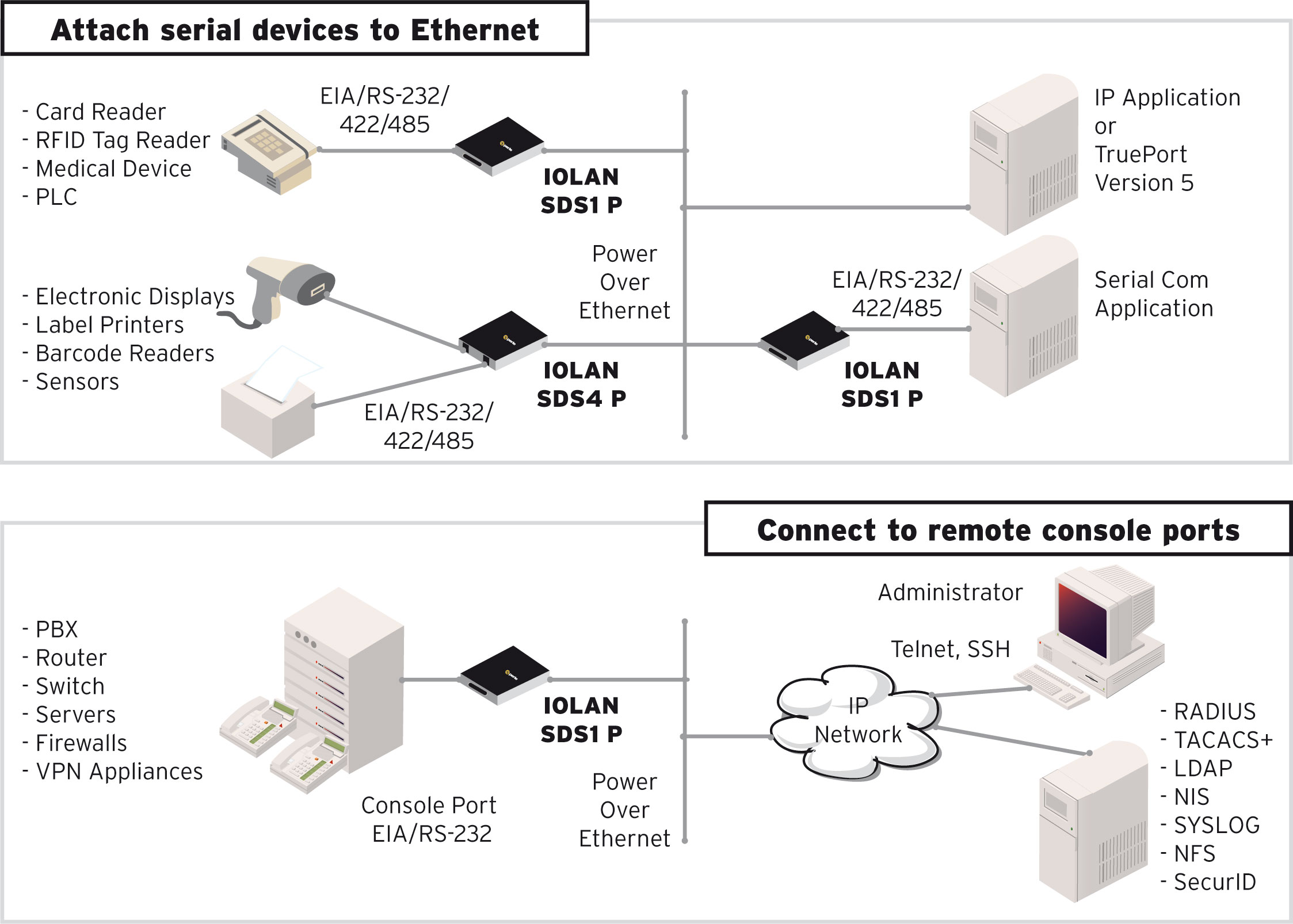 IOLAN SDG P Device Server Diagram